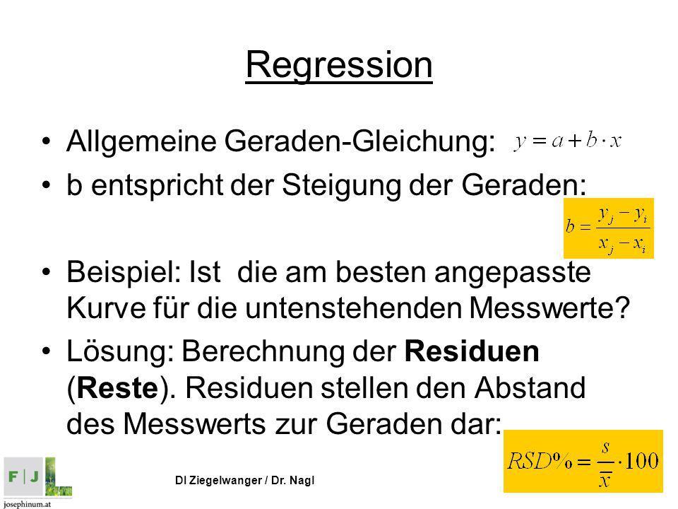 DI Ziegelwanger / Dr. Nagl Regression Allgemeine Geraden-Gleichung: b entspricht der Steigung der Geraden: Beispiel: Ist die am besten angepasste Kurv