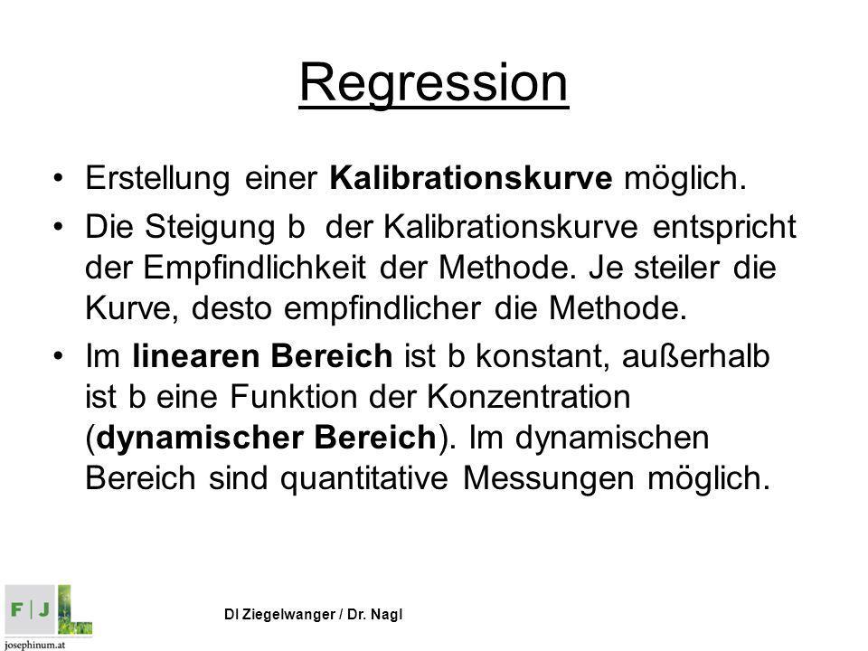 DI Ziegelwanger / Dr. Nagl Regression Erstellung einer Kalibrationskurve möglich. Die Steigung b der Kalibrationskurve entspricht der Empfindlichkeit
