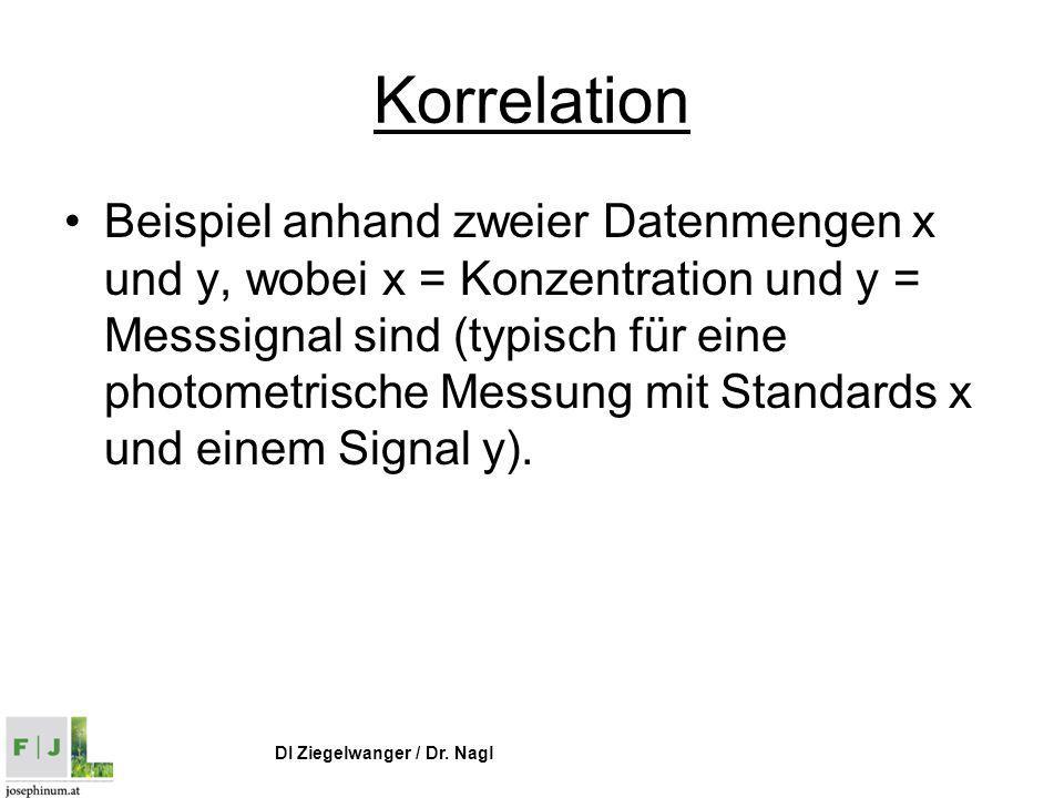 DI Ziegelwanger / Dr. Nagl Korrelation Beispiel anhand zweier Datenmengen x und y, wobei x = Konzentration und y = Messsignal sind (typisch für eine p