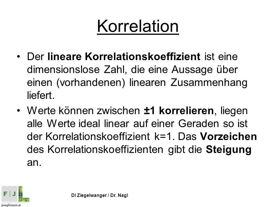 DI Ziegelwanger / Dr. Nagl Korrelation Der lineare Korrelationskoeffizient ist eine dimensionslose Zahl, die eine Aussage über einen (vorhandenen) lin