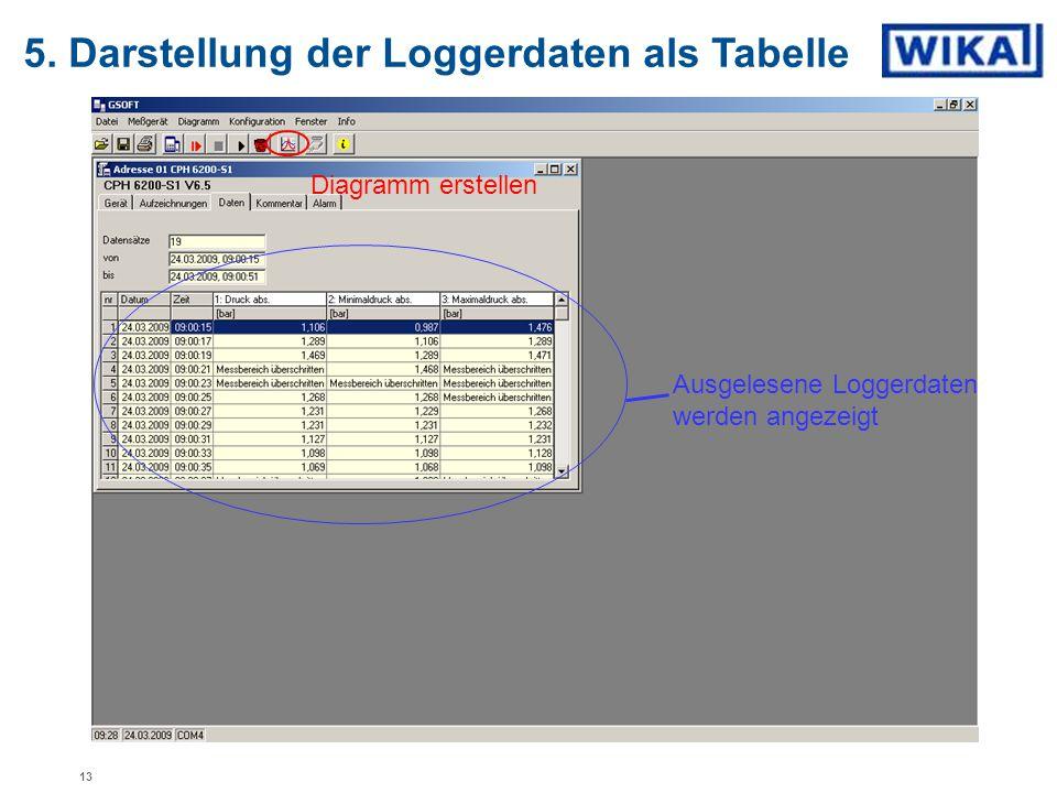 5. Darstellung der Loggerdaten als Tabelle Ausgelesene Loggerdaten werden angezeigt Diagramm erstellen 13
