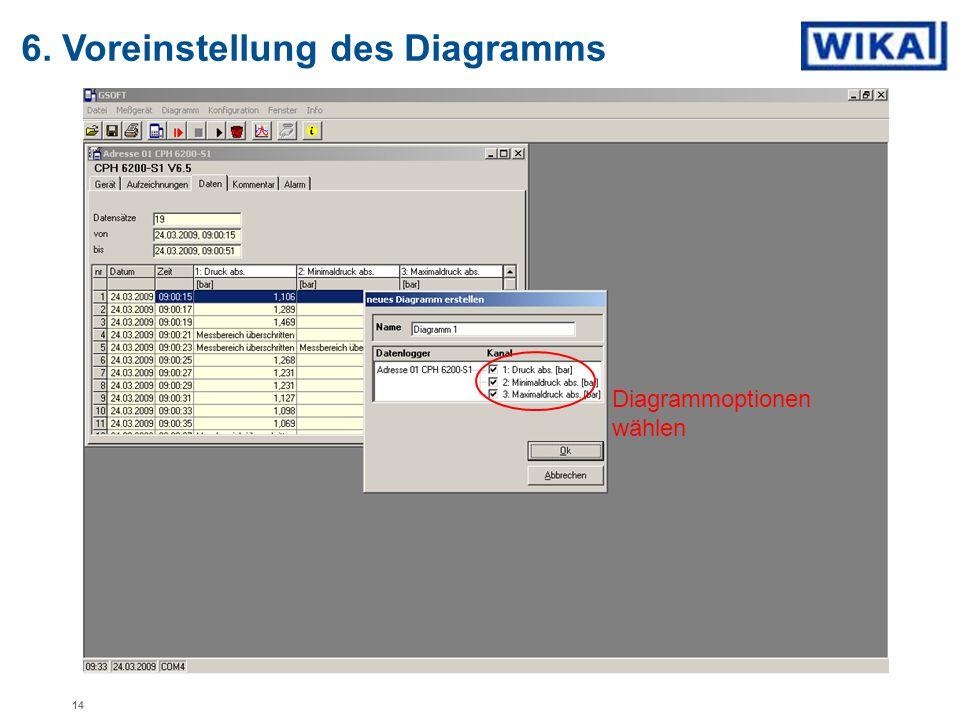 6. Voreinstellung des Diagramms Diagrammoptionen wählen 14