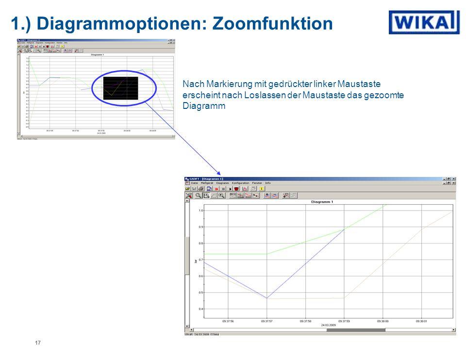 1.) Diagrammoptionen: Zoomfunktion Nach Markierung mit gedrückter linker Maustaste erscheint nach Loslassen der Maustaste das gezoomte Diagramm 17