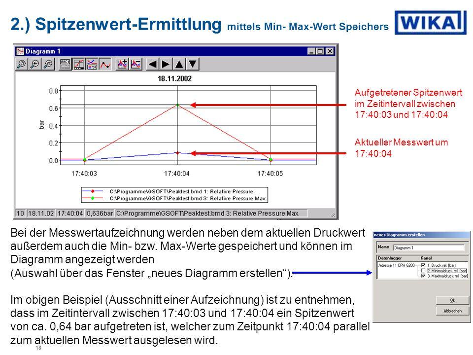 2.) Spitzenwert-Ermittlung mittels Min- Max-Wert Speichers Bei der Messwertaufzeichnung werden neben dem aktuellen Druckwert außerdem auch die Min- bz