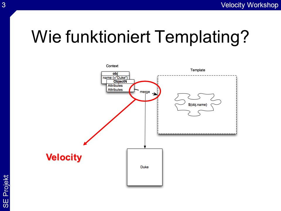 Velocity Workshop SE Projekt 3 Wie funktioniert Templating? Velocity