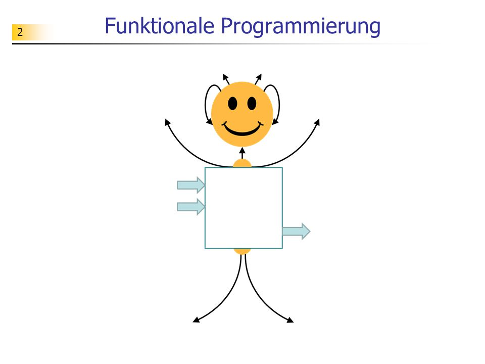 2 Funktionale Programmierung