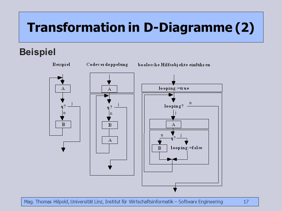 Mag. Thomas Hilpold, Universität Linz, Institut für Wirtschaftsinformatik – Software Engineering 17 Transformation in D-Diagramme (2) Beispiel