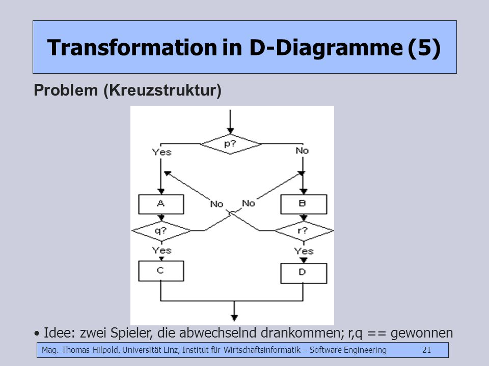 Mag. Thomas Hilpold, Universität Linz, Institut für Wirtschaftsinformatik – Software Engineering 21 Transformation in D-Diagramme (5) Problem (Kreuzst