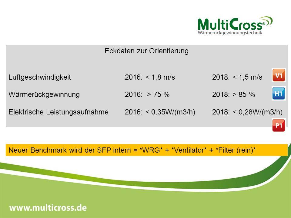 Eckdaten zur Orientierung Luftgeschwindigkeit2016: < 1,8 m/s2018: < 1,5 m/s Wärmerückgewinnung2016: > 75 %2018: > 85 % Elektrische Leistungsaufnahme20