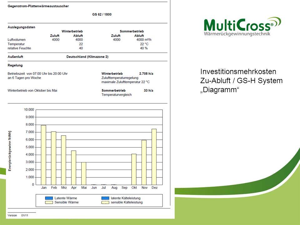 """Investitionsmehrkosten Zu-Abluft / GS-H System """"Diagramm"""""""
