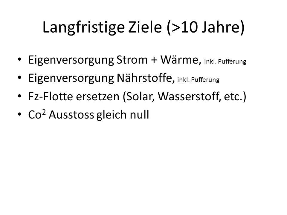 Langfristige Ziele (>10 Jahre) Eigenversorgung Strom + Wärme, inkl. Pufferung Eigenversorgung Nährstoffe, inkl. Pufferung Fz-Flotte ersetzen (Solar, W