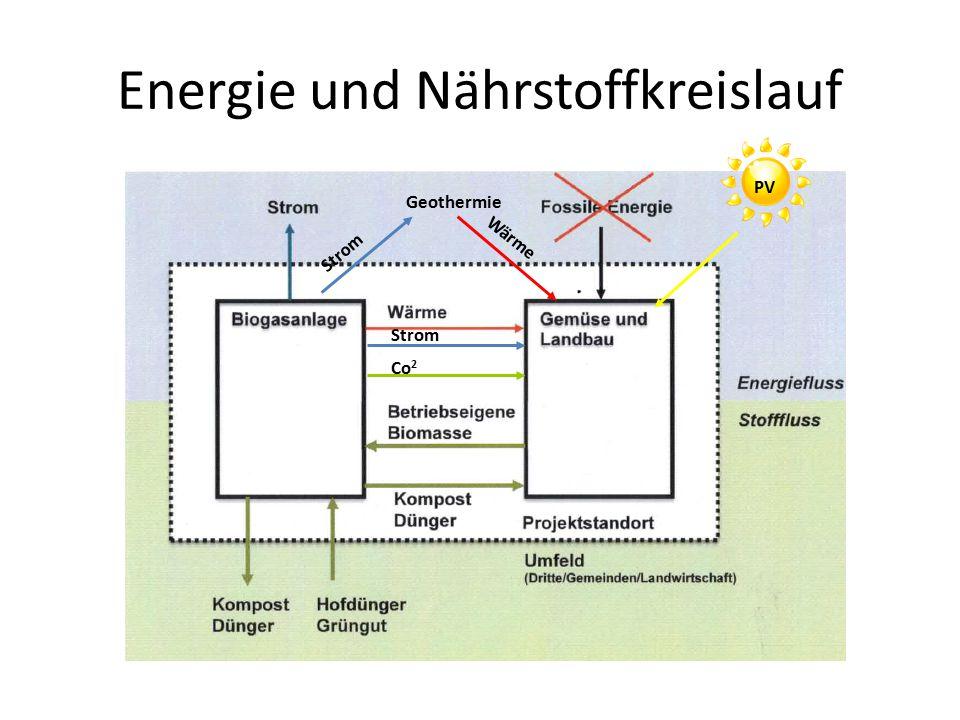 Energie und Nährstoffkreislauf Geothermie Wärme Strom Co 2 PV
