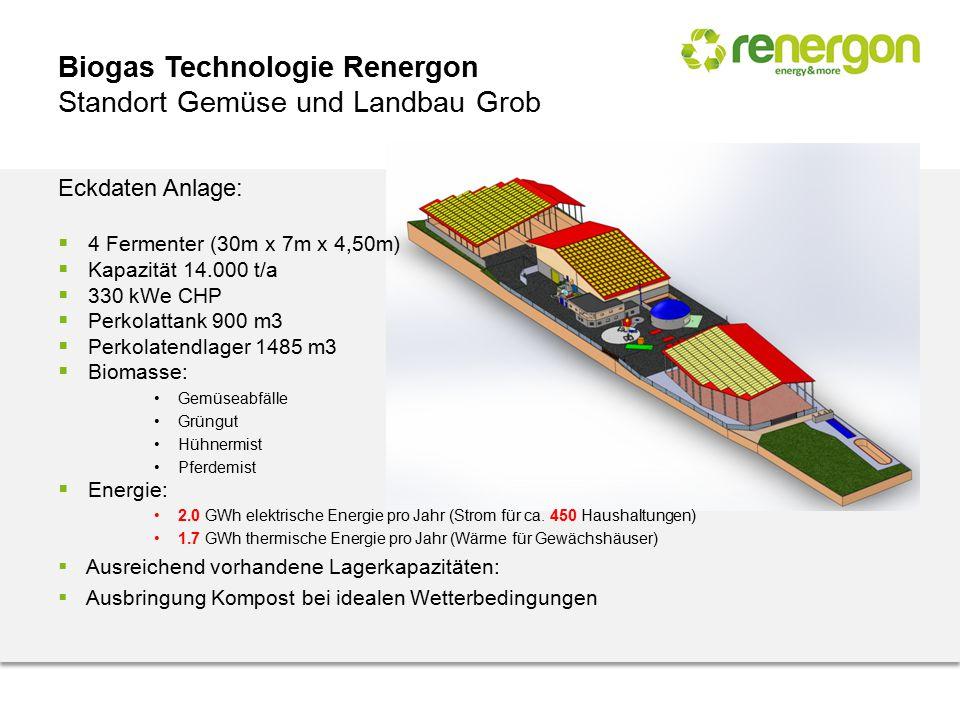Biogas Technologie Renergon Standort Gemüse und Landbau Grob Eckdaten Anlage:  4 Fermenter (30m x 7m x 4,50m)  Kapazität 14.000 t/a  330 kWe CHP 