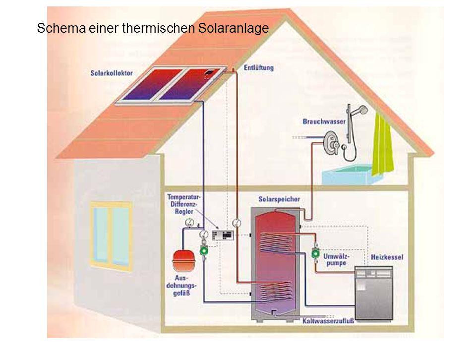 Schema einer thermischen Solaranlage