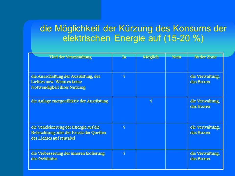 die Möglichkeit der Kürzung des Konsums der elektrischen Energie auf (15-20 %) Titel der VeranstaltungJaMöglichNein№ der Zone die Ausschaltung der Ausrüstung, des Lichtes usw.