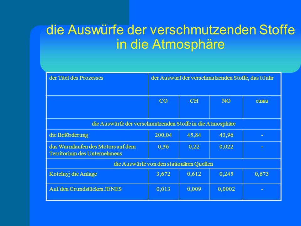 die Auswürfe der verschmutzenden Stoffe in die Atmosphäre der Titel des Prozessesder Auswurf der verschmutzenden Stoffe, das t/Jahr СОСНNOсажа die Auswürfe der verschmutzenden Stoffe in die Atmosphäre die Beförderung200,0445,8443,96- das Warmlaufen des Motors auf dem Territorium des Unternehmens 0,360,220,022- die Auswürfe von den stationären Quellen Kotelnyj die Anlage3,6720,6120,2450,673 Auf den Grundstücken JENES0,0130,0090,0002-