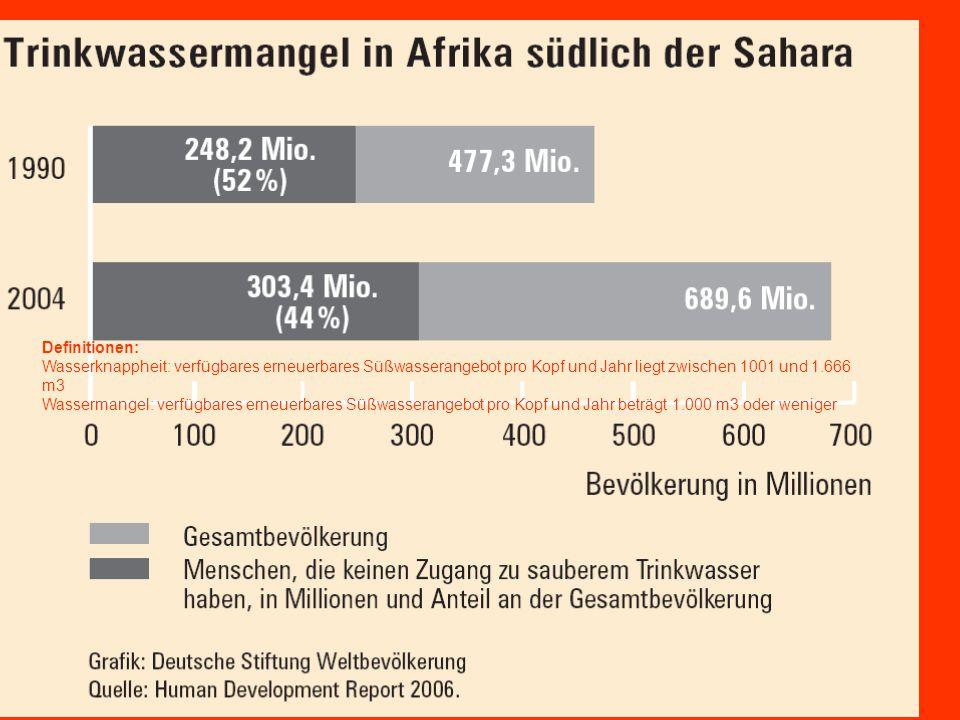 Definitionen: Wasserknappheit: verfügbares erneuerbares Süßwasserangebot pro Kopf und Jahr liegt zwischen 1001 und 1.666 m3 Wassermangel: verfügbares