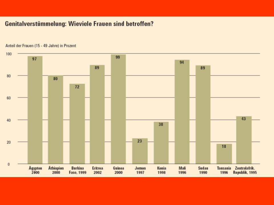 Ökologischer Fußabdruck Hektar pro Person.