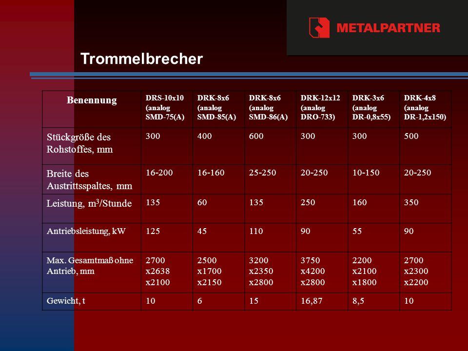 Benennung DRS-10х10 (analog SMD-75(А) DRK-8х6 (analog SMD-85(А) DRK-8х6 (analog SMD-86(А) DRK-12х12 (analog DRO-733) DRK-3х6 (analog DR-0,8х55) DRK-4х8 (analog DR-1,2х150) Stückgröße des Rohstoffes, mm 300400600300 500 Breite des Austrittsspaltes, mm 16-20016-16025-25020-25010-15020-250 Leistung, m 3 /Stunde 13560135250160350 Antriebsleistung, kW12545110905590 Max.