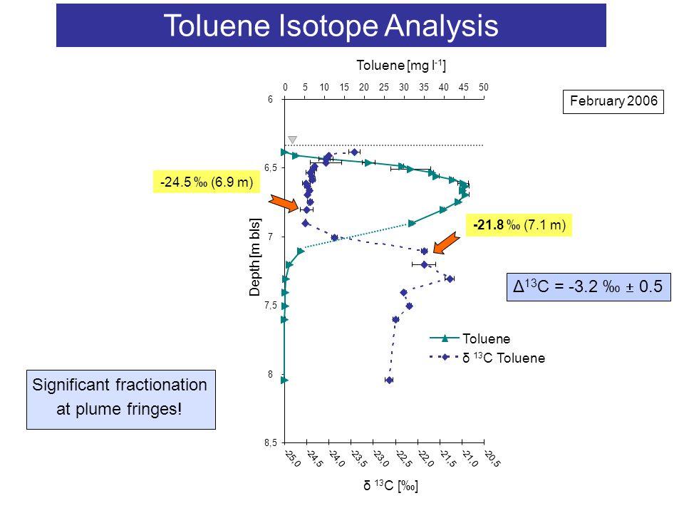 Tolueneδ 13 C Toluene -21.8 ‰ (7.1 m) Toluene Isotope Analysis -24.5 ‰ (6.9 m) Δ 13 C = -3.2 ‰  0.5 Significant fractionation at plume fringes! Febru