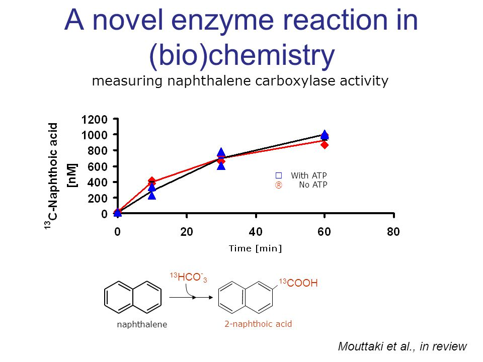 A novel enzyme reaction in (bio)chemistry measuring naphthalene carboxylase activity Mouttaki et al., in review   With ATP ®  No ATP naphthalene 1