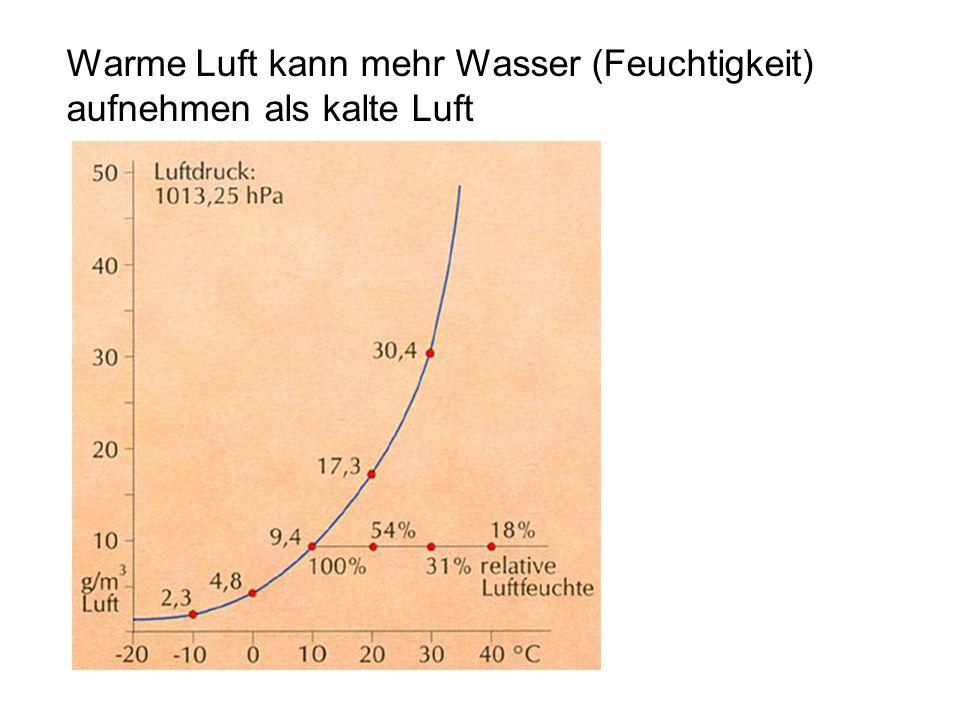 Luftpaket 1 m3 20° C / 10 g W. 20° C / 17,3 g W.