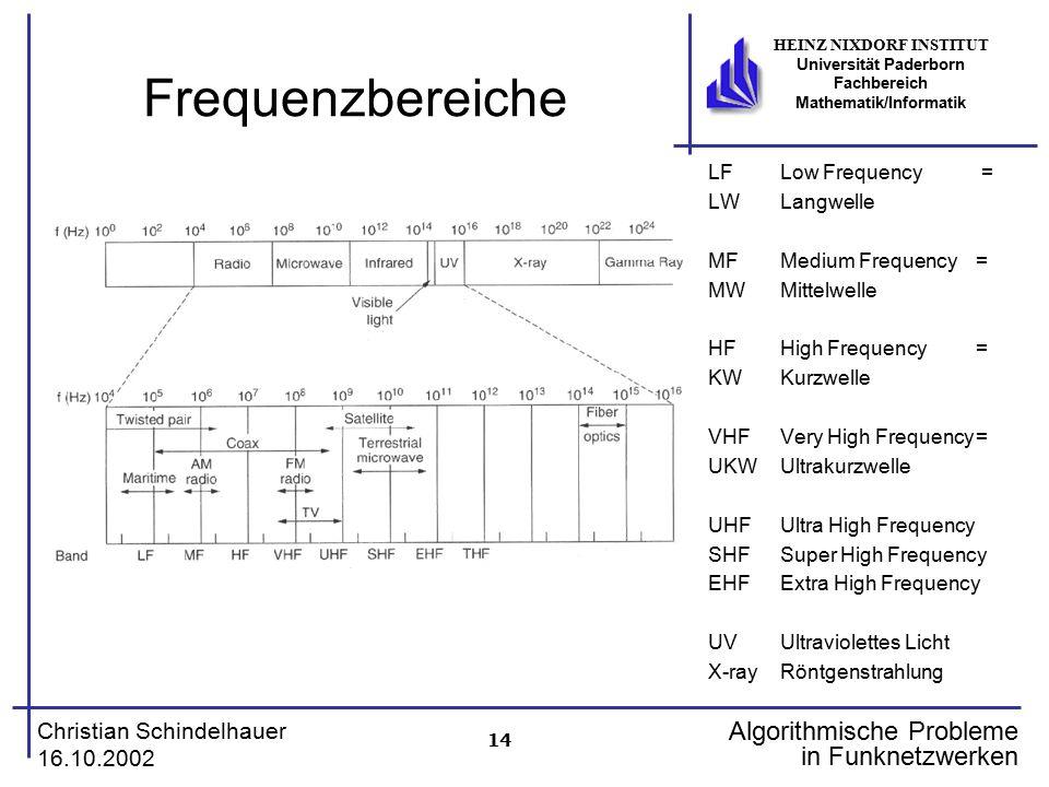 14 Christian Schindelhauer 16.10.2002 HEINZ NIXDORF INSTITUT Universität Paderborn Fachbereich Mathematik/Informatik Algorithmische Probleme in Funkne