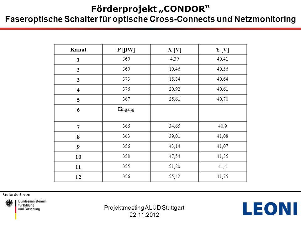 """Gefördert von Förderprojekt """"CONDOR"""" Faseroptische Schalter für optische Cross-Connects und Netzmonitoring Projektmeeting ALUD Stuttgart 22.11.2012 Ka"""