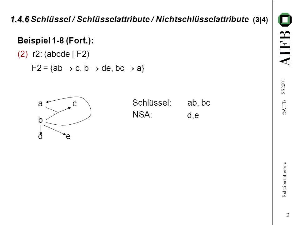 Relationentheorie  AIFB SS2001 2 1.4.6 1.4.6 Schlüssel / Schlüsselattribute / Nichtschlüsselattribute (3|4) Beispiel 1-8 (Fort.): (2) r2: (abcde | F2) F2 = {ab  c, b  de, bc  a} a c b d e Schlüssel: NSA: ab, bc d,e