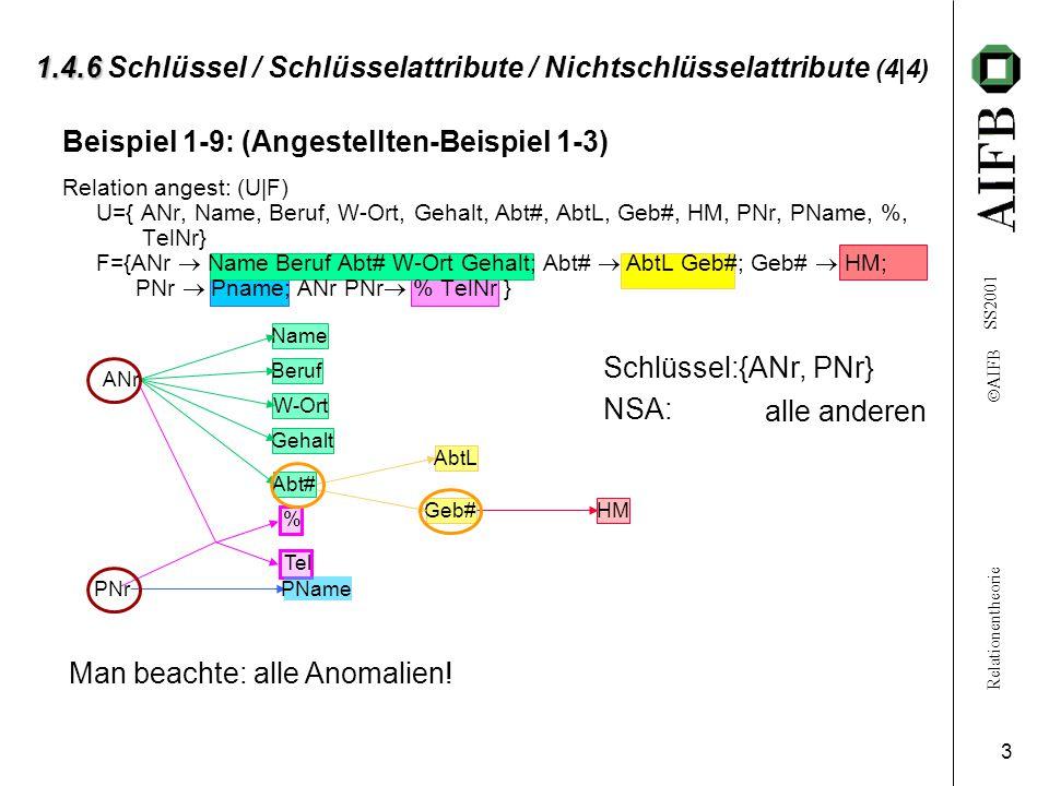 Relationentheorie  AIFB SS2001 3 % Tel PName AbtL Geb# Name Beruf W-Ort Gehalt Abt# HM 1.4.6 1.4.6 Schlüssel / Schlüsselattribute / Nichtschlüsselattribute (4|4) Beispiel 1-9: (Angestellten-Beispiel 1-3) Relation angest: (U|F) U={ ANr, Name, Beruf, W-Ort, Gehalt, Abt#, AbtL, Geb#, HM, PNr, PName, %, TelNr} F={ANr  Name Beruf Abt# W-Ort Gehalt; Abt#  AbtL Geb#; Geb#  HM; PNr  Pname; ANr PNr  % TelNr } ANr PNr Schlüssel: NSA: {ANr, PNr} alle anderen Man beachte: alle Anomalien!