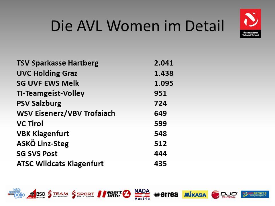 Die AVL Women im Detail TSV Sparkasse Hartberg 2.041 UVC Holding Graz 1.438 SG UVF EWS Melk 1.095 TI-Teamgeist-Volley 951 PSV Salzburg 724 WSV Eisener