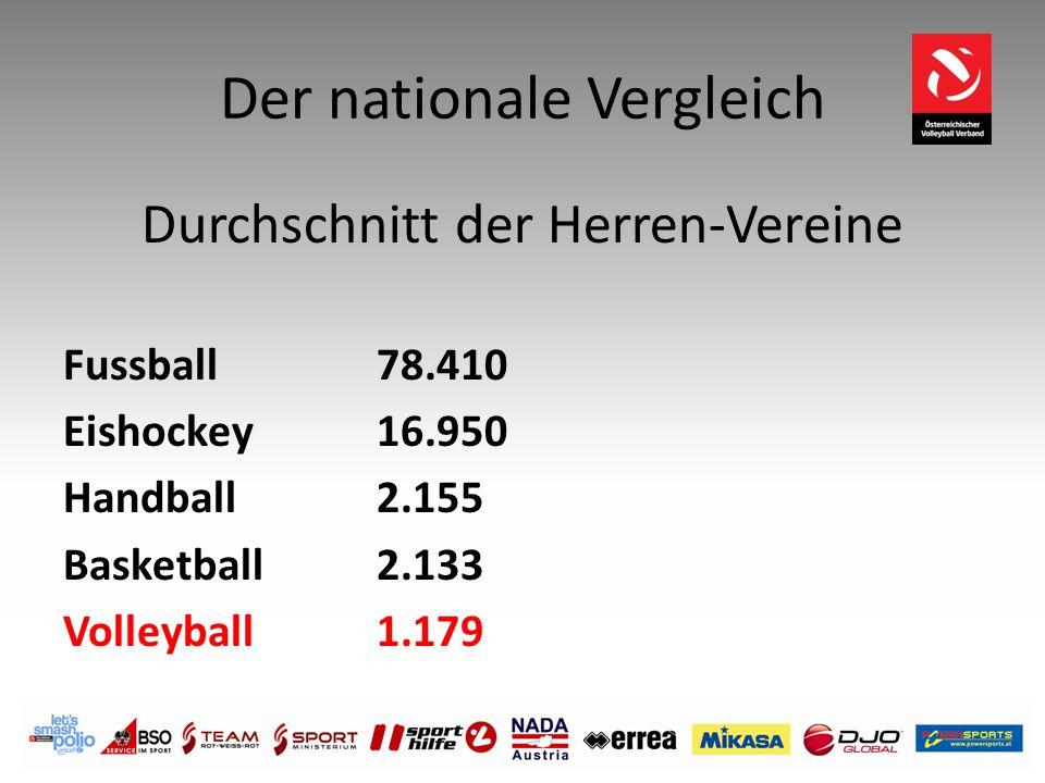 Der nationale Vergleich Durchschnitt der Herren-Vereine Fussball 78.410 Eishockey 16.950 Handball 2.155 Basketball 2.133 Volleyball 1.179