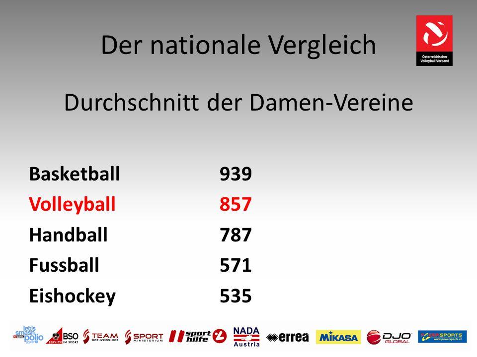 Der nationale Vergleich Durchschnitt der Damen-Vereine Basketball 939 Volleyball 857 Handball787 Fussball 571 Eishockey 535
