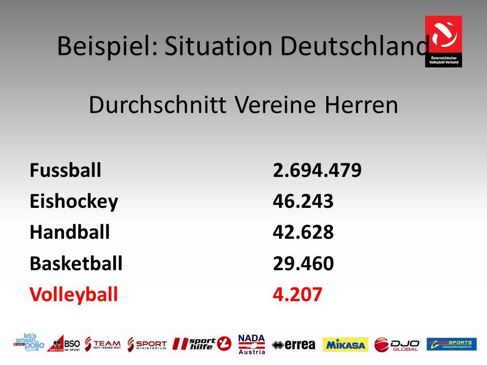 Beispiel: Situation Deutschland Durchschnitt Vereine Herren Fussball2.694.479 Eishockey46.243 Handball42.628 Basketball29.460 Volleyball4.207