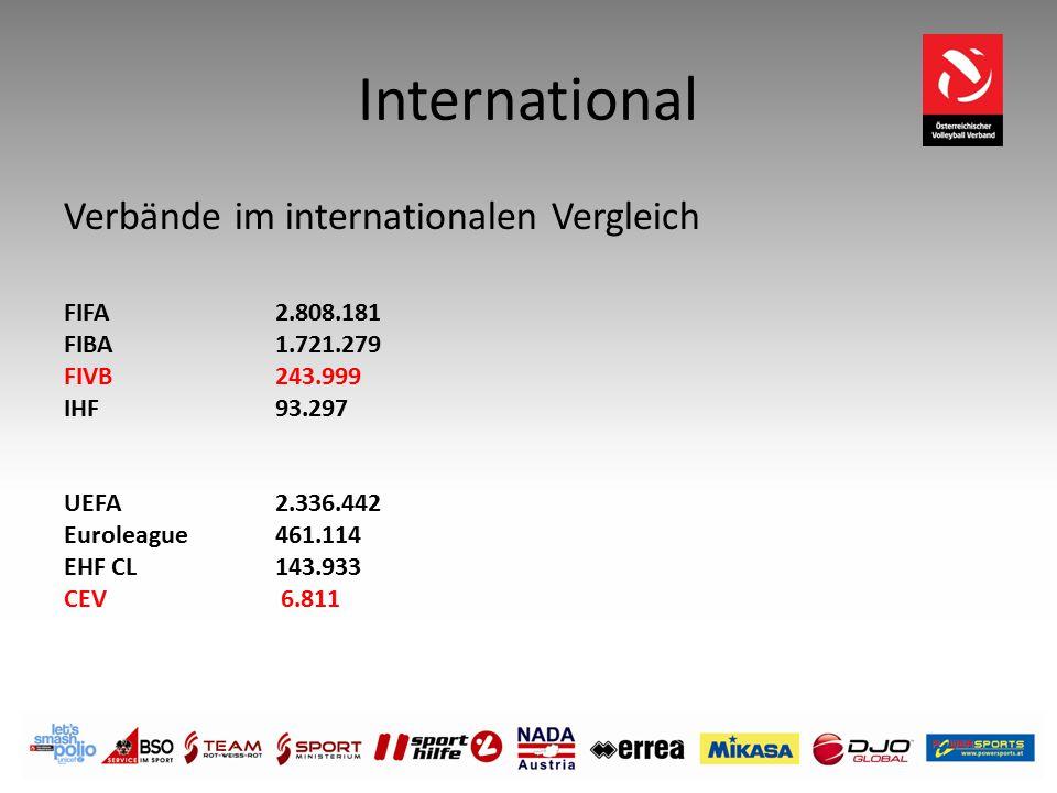 International Verbände im internationalen Vergleich FIFA 2.808.181 FIBA 1.721.279 FIVB 243.999 IHF 93.297 UEFA 2.336.442 Euroleague461.114 EHF CL 143.