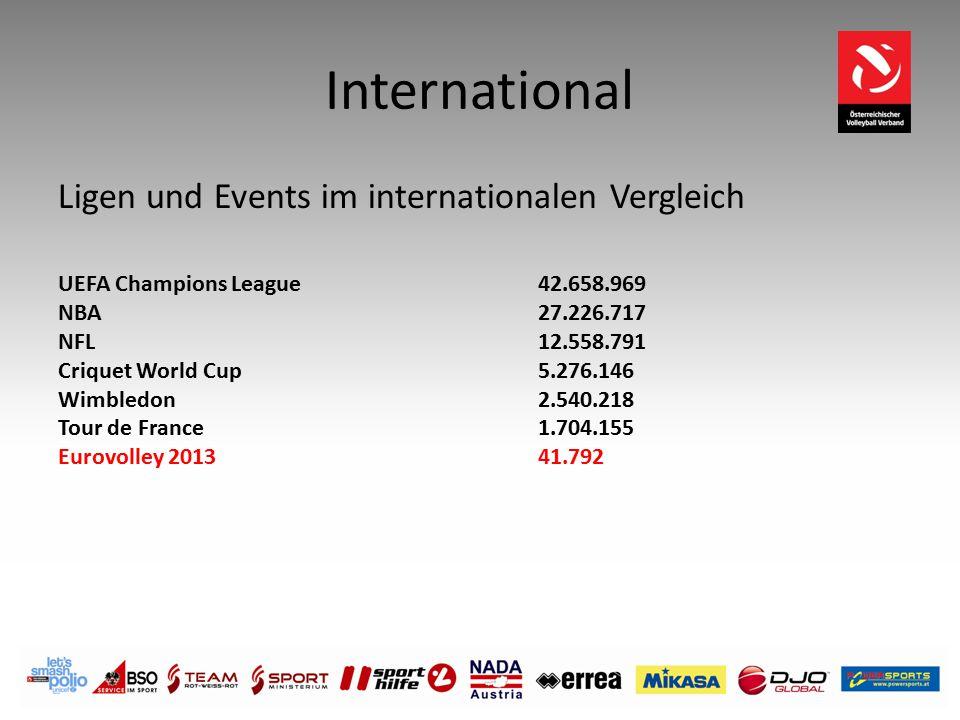 International Ligen und Events im internationalen Vergleich UEFA Champions League 42.658.969 NBA27.226.717 NFL 12.558.791 Criquet World Cup 5.276.146