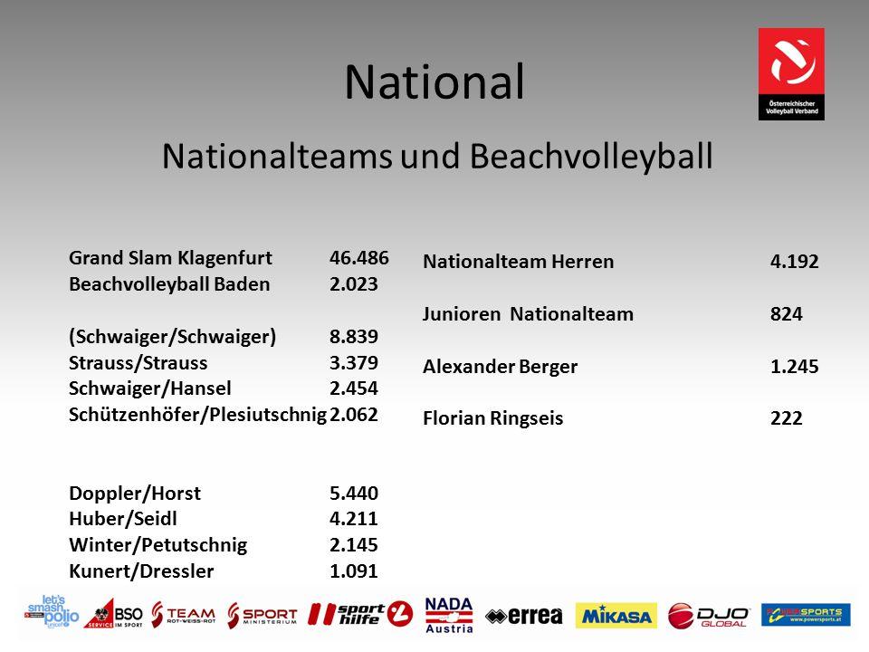 National Nationalteam Herren 4.192 Junioren Nationalteam 824 Alexander Berger 1.245 Florian Ringseis 222 Nationalteams und Beachvolleyball Grand Slam