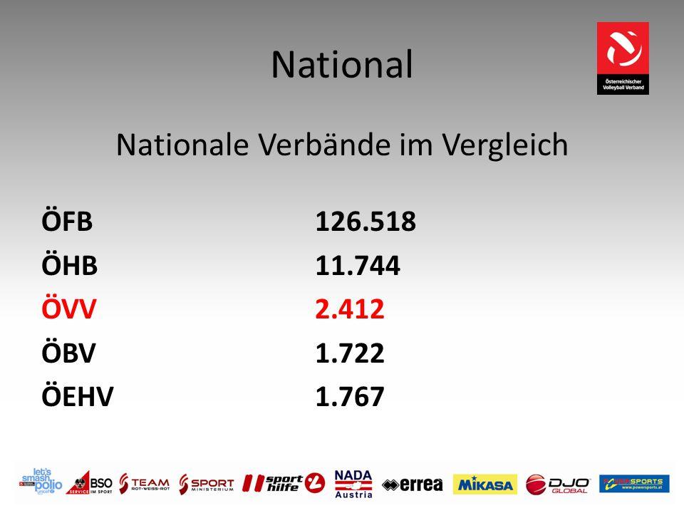 National Nationale Verbände im Vergleich ÖFB126.518 ÖHB 11.744 ÖVV 2.412 ÖBV 1.722 ÖEHV 1.767
