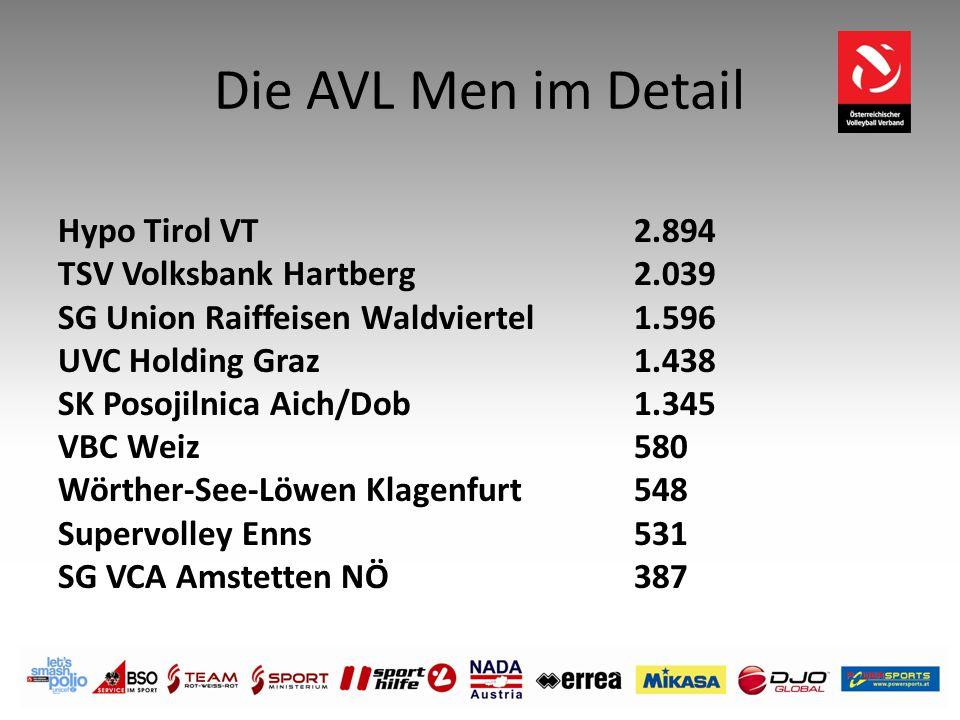 Die AVL Men im Detail Hypo Tirol VT 2.894 TSV Volksbank Hartberg2.039 SG Union Raiffeisen Waldviertel 1.596 UVC Holding Graz 1.438 SK Posojilnica Aich
