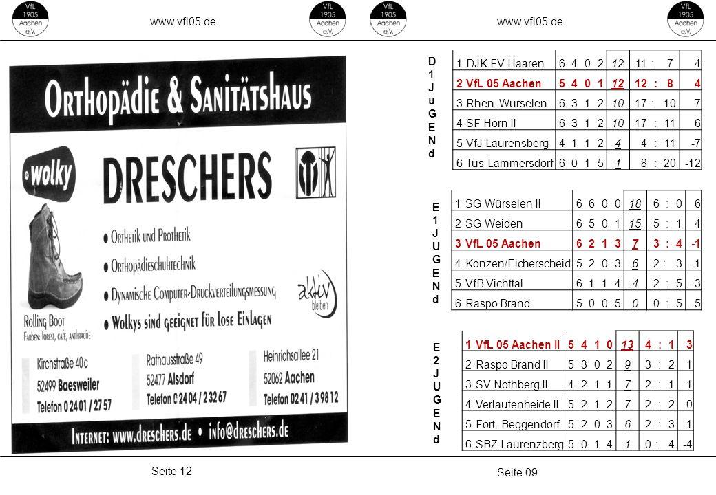 www.vfl05.de Seite 09 Seite 12 1DJK FV Haaren64021211 :74 2VfL 05 Aachen540112 :84 3Rhen. Würselen63121017 :107 4SF Hörn II63121017 :116 5VfJ Laurensb