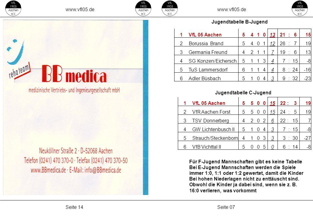 www.vfl05.de Seite 07Seite 14 Jugendtabelle B-Jugend 1VfL 05 Aachen54101321 :615 2Borussia Brand54011226 :719 3Germania Freund4211719 :613 4SG Konzen/