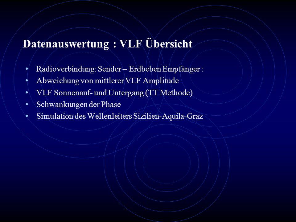 Datenauswertung : VLF Übersicht Radioverbindung: Sender – Erdbeben Empfänger : Abweichung von mittlerer VLF Amplitude VLF Sonnenauf- und Untergang (TT