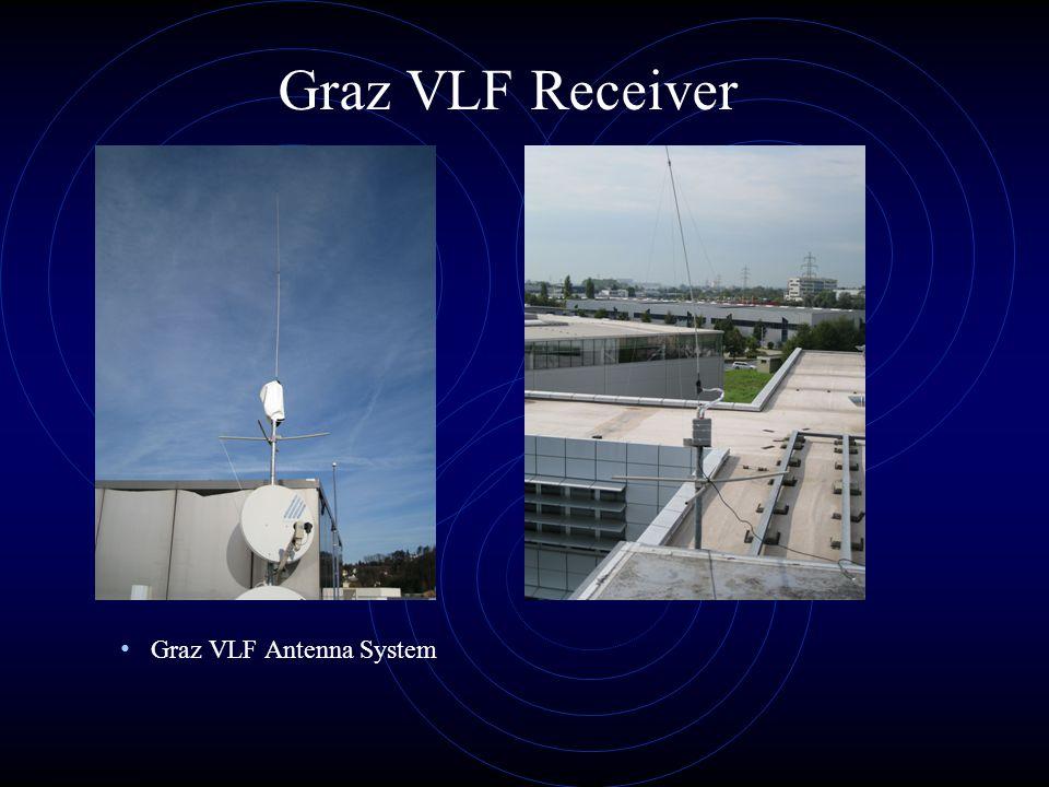 24IWF/ÖAW GRAZ Graz VLF Receiver Graz VLF Antenna System