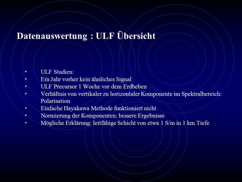 Datenauswertung : ULF Übersicht ULF Studien: Ein Jahr vorher kein ähnliches Signal ULF Precursor 1 Woche vor dem Erdbeben Verhältnis von vertikaler zu