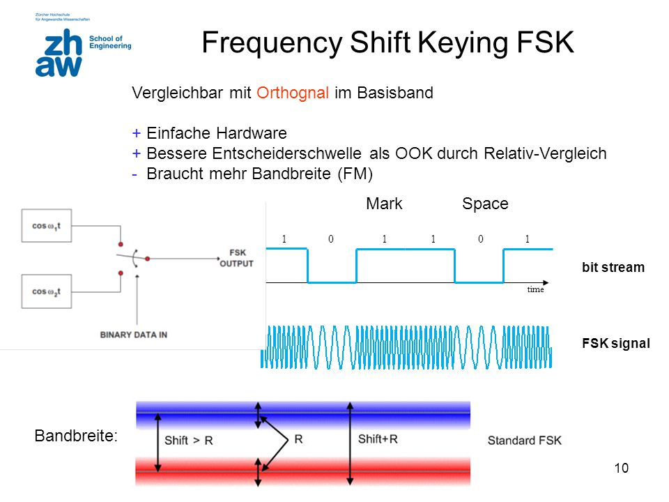 10 Frequency Shift Keying FSK time voltage 0 V 5 V 101011 bit stream FSK signal SpaceMark Vergleichbar mit Orthognal im Basisband + Einfache Hardware