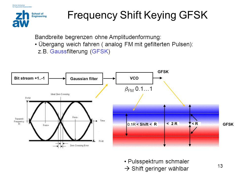 13 Frequency Shift Keying GFSK Bandbreite begrenzen ohne Amplitudenformung: Übergang weich fahren ( analog FM mit gefilterten Pulsen): z.B. Gaussfilte