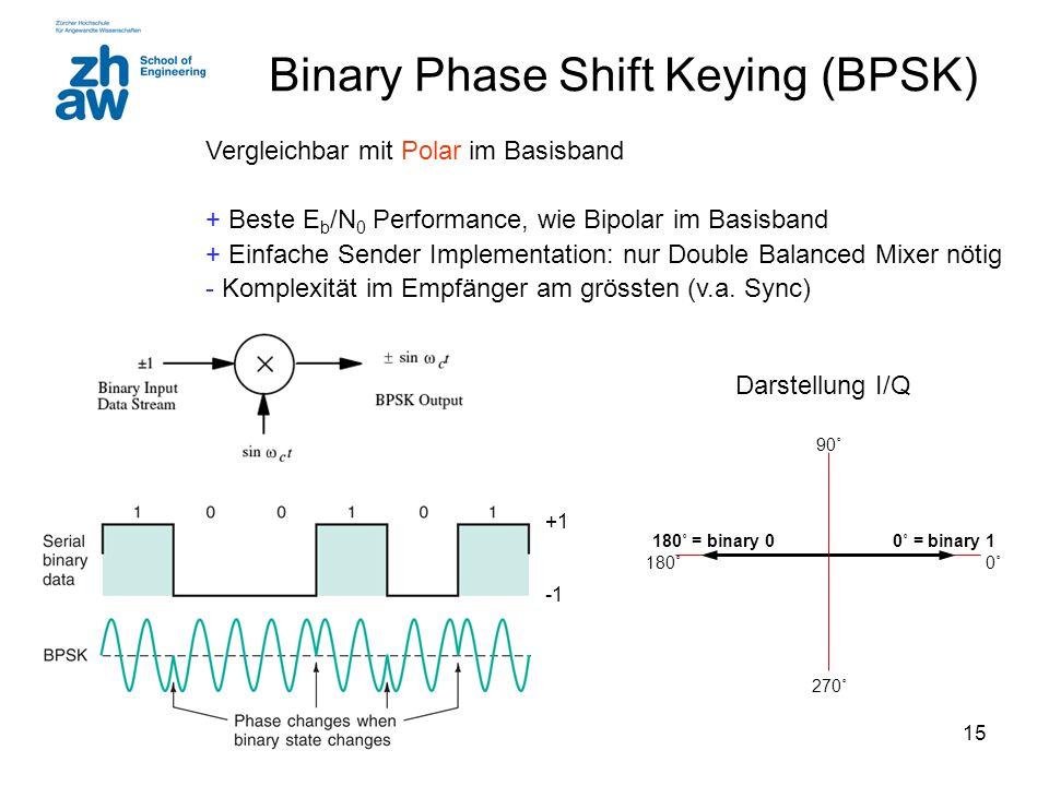 15 Binary Phase Shift Keying (BPSK) Vergleichbar mit Polar im Basisband + Beste E b /N 0 Performance, wie Bipolar im Basisband + Einfache Sender Imple