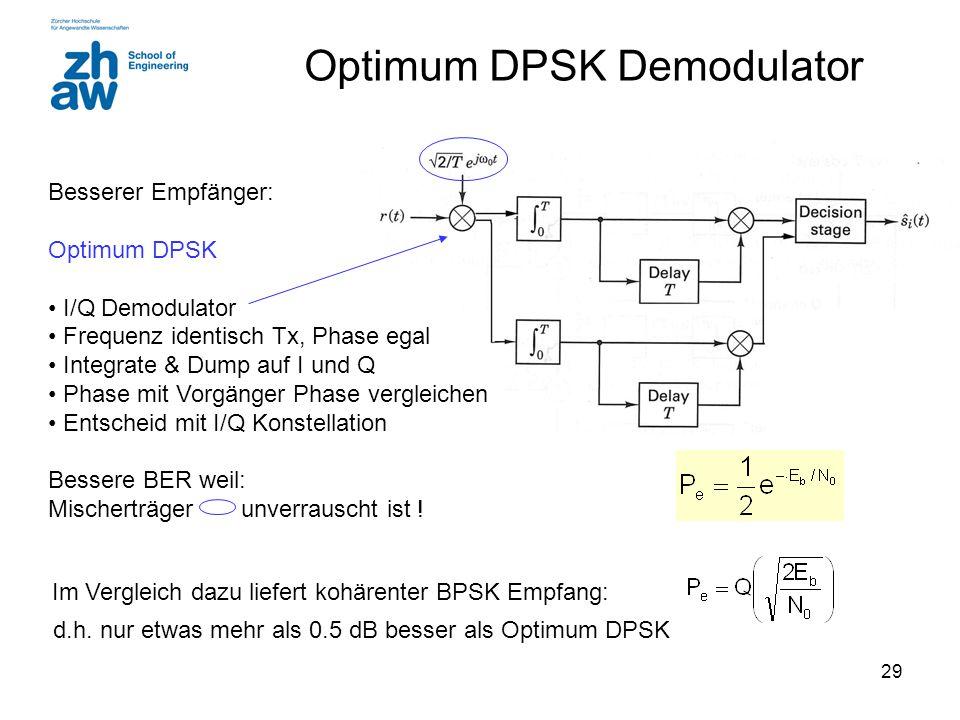 29 Optimum DPSK Demodulator Besserer Empfänger: Optimum DPSK I/Q Demodulator Frequenz identisch Tx, Phase egal Integrate & Dump auf I und Q Phase mit