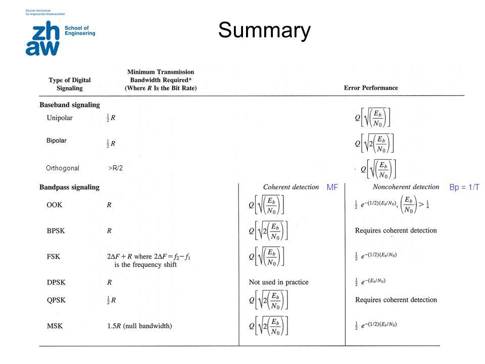 35 Summary Orthogonal >R/2 Bp = 1/T MF