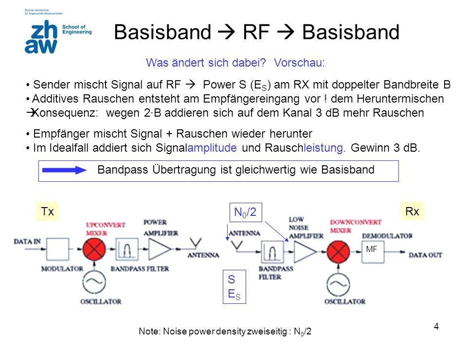 4 Basisband  RF  Basisband Was ändert sich dabei? Vorschau: Sender mischt Signal auf RF  Power S (E S ) am RX mit doppelter Bandbreite B Additives